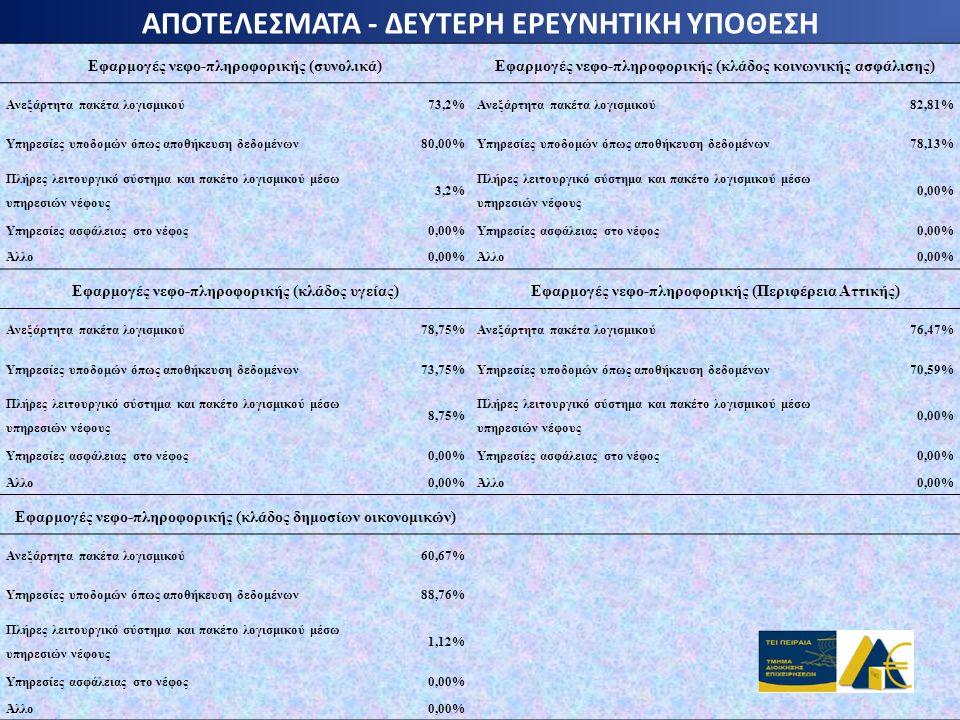 ΑΠΟΤΕΛΕΣΜΑΤΑ - ΔΕΥΤΕΡΗ ΕΡΕΥΝΗΤΙΚΗ ΥΠΟΘΕΣΗ Εφαρμογές νεφο-πληροφορικής (συνολικά)Εφαρμογές νεφο-πληροφορικής (κλάδος κοινωνικής ασφάλισης) Ανεξάρτητα π