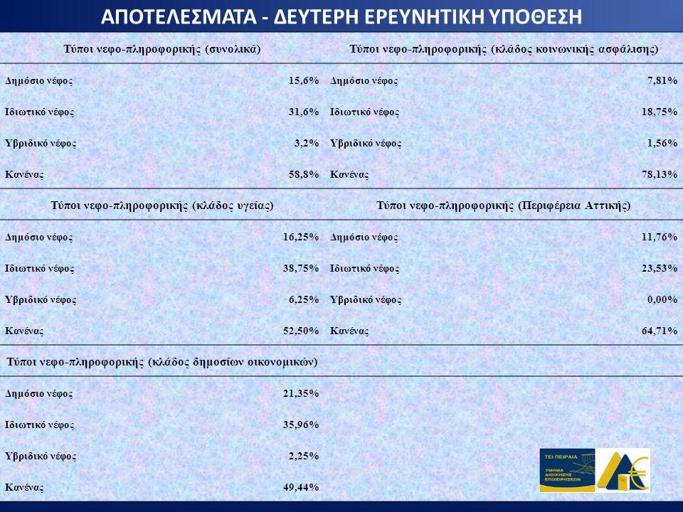 ΑΠΟΤΕΛΕΣΜΑΤΑ - ΔΕΥΤΕΡΗ ΕΡΕΥΝΗΤΙΚΗ ΥΠΟΘΕΣΗ Τύποι νεφο-πληροφορικής (συνολικά)Τύποι νεφο-πληροφορικής (κλάδος κοινωνικής ασφάλισης) Δημόσιο νέφος15,6%Δη