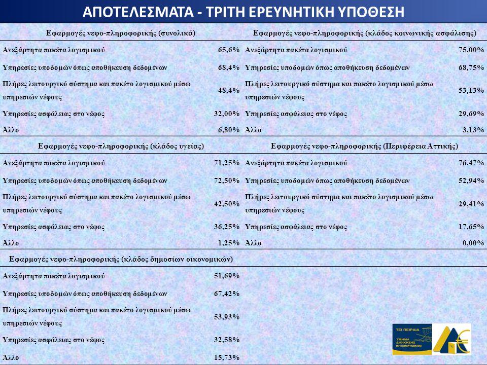 ΑΠΟΤΕΛΕΣΜΑΤΑ - ΤΡΙΤΗ ΕΡΕΥΝΗΤΙΚΗ ΥΠΟΘΕΣΗ Εφαρμογές νεφο-πληροφορικής (συνολικά)Εφαρμογές νεφο-πληροφορικής (κλάδος κοινωνικής ασφάλισης) Ανεξάρτητα πακ
