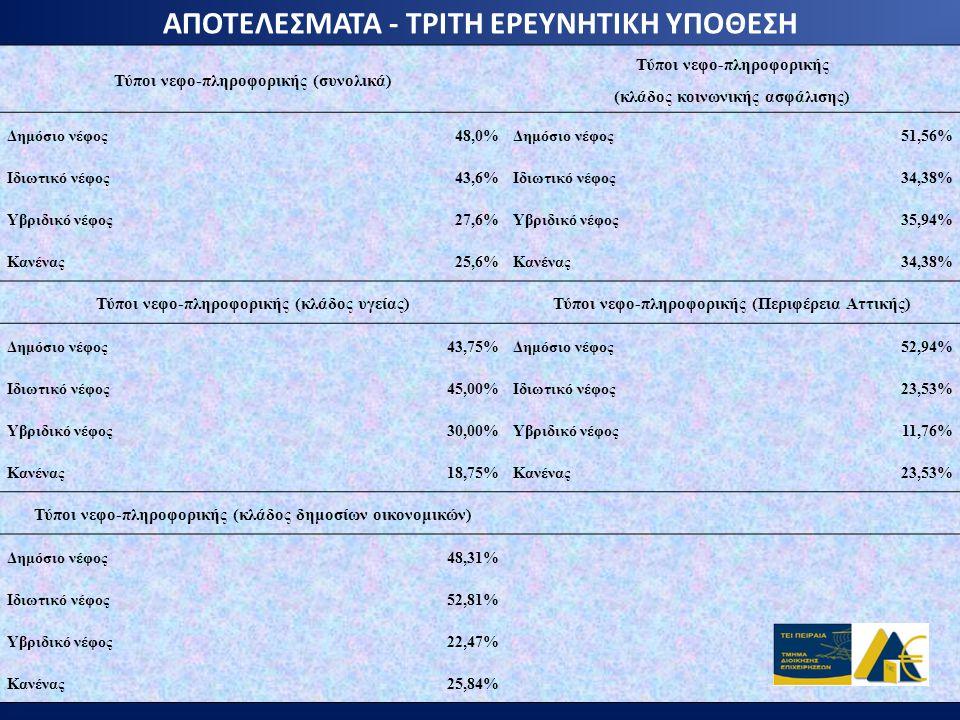 ΑΠΟΤΕΛΕΣΜΑΤΑ - ΤΡΙΤΗ ΕΡΕΥΝΗΤΙΚΗ ΥΠΟΘΕΣΗ Τύποι νεφο-πληροφορικής (συνολικά) Τύποι νεφο-πληροφορικής (κλάδος κοινωνικής ασφάλισης) Δημόσιο νέφος48,0%Δημ