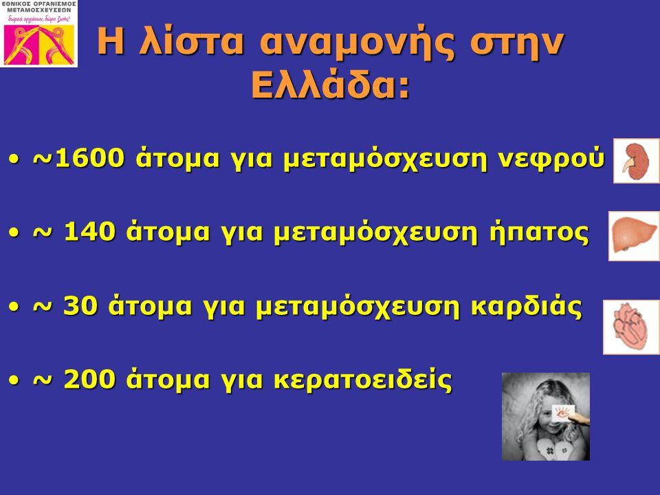Η λίστα αναμονής στην Ελλάδα: ~1600 άτομα για μεταμόσχευση νεφρού~1600 άτομα για μεταμόσχευση νεφρού ~ 140 άτομα για μεταμόσχευση ήπατος~ 140 άτομα γι
