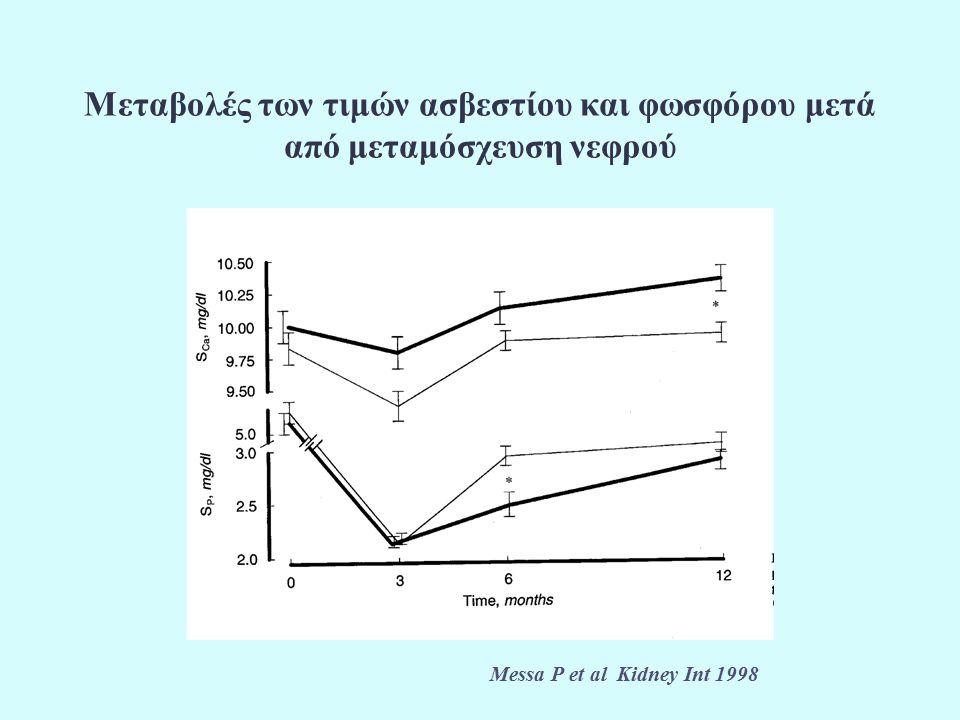 Μεταβολές των τιμών ασβεστίου και φωσφόρου μετά από μεταμόσχευση νεφρού Messa P et al Kidney Int 1998