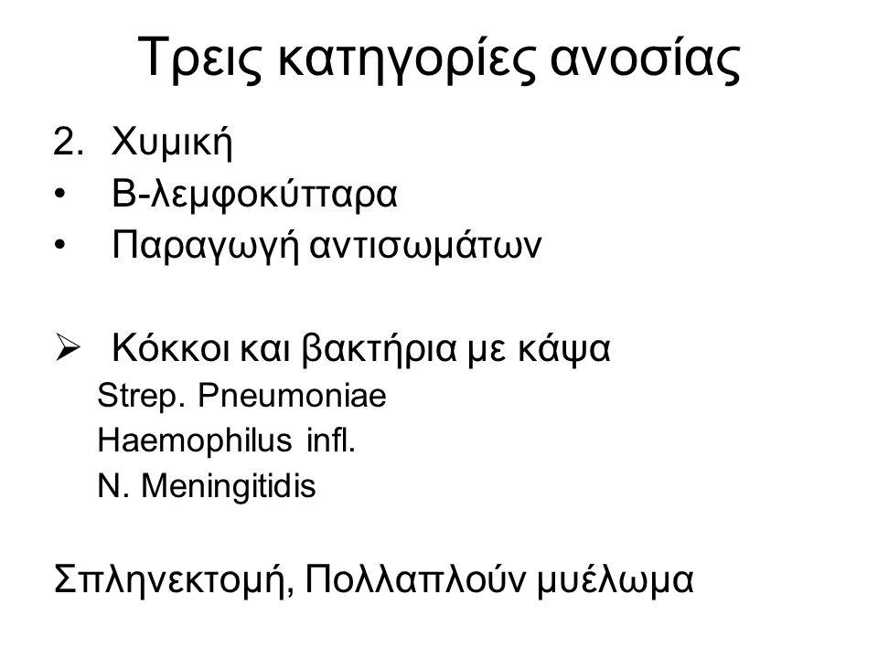 Τρεις κατηγορίες ανοσίας 2.Χυμική Β-λεμφοκύτταρα Παραγωγή αντισωμάτων  Κόκκοι και βακτήρια με κάψα Strep. Pneumoniae Haemophilus infl. N. Meningitidi