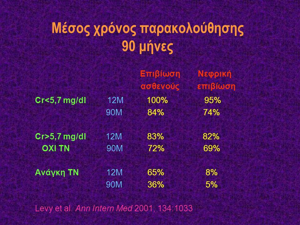 Μέσος χρόνος παρακολούθησης 90 μήνες Επιβίωση Νεφρική ασθενούς επιβίωση Cr<5,7 mg/dl 12M 100% 95% 90M 84% 74% Cr>5,7 mg/dl 12M 83% 82% OXI TN 90M 72%