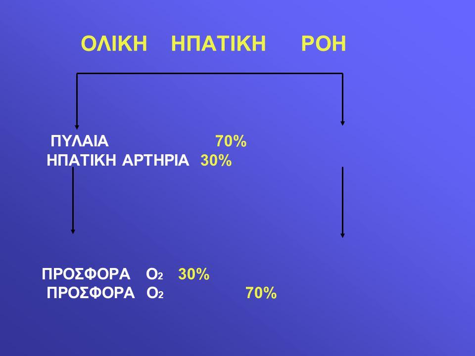 ΟΛΙΚΗ ΗΠΑΤΙΚΗ ΡΟΗ ΠΥΛΑΙΑ 70% ΗΠΑΤΙΚΗ ΑΡΤΗΡΙΑ 30% ΠΡΟΣΦΟΡΑ Ο 2 30% ΠΡΟΣΦΟΡΑ Ο 2 70%