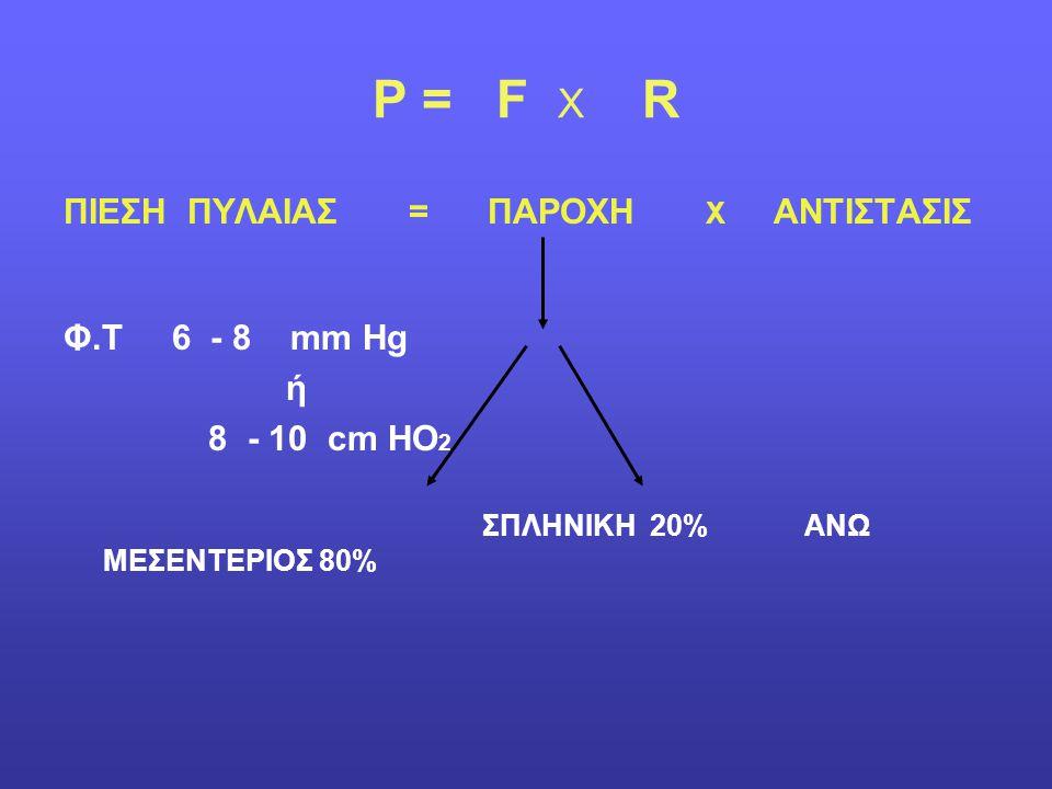 P = F X R ΠΙΕΣΗ ΠΥΛΑΙΑΣ = ΠΑΡΟΧΗ Χ ΑΝΤΙΣΤΑΣΙΣ Φ.Τ 6 - 8 mm Hg ή 8 - 10 cm HO 2 ΣΠΛΗΝΙΚΗ 20% ΑΝΩ ΜΕΣΕΝΤΕΡΙΟΣ 80%