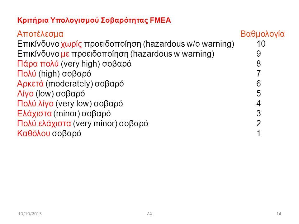 10/10/2013ΔΧ14 Κριτήρια Υπολογισμού Σοβαρότητας FMEA Αποτέλεσμα Βαθμολογία Επικίνδυνο χωρίς προειδοποίηση (hazardous w/o warning) 10 Επικίνδυνο με προειδοποίηση (hazardous w warning) 9 Πάρα πολύ (very high) σοβαρό 8 Πολύ (high) σοβαρό 7 Αρκετά (moderately) σοβαρό 6 Λίγο (low) σοβαρό 5 Πολύ λίγο (very low) σοβαρό 4 Ελάχιστα (minor) σοβαρό 3 Πολύ ελάχιστα (very minor) σοβαρό 2 Καθόλου σοβαρό1