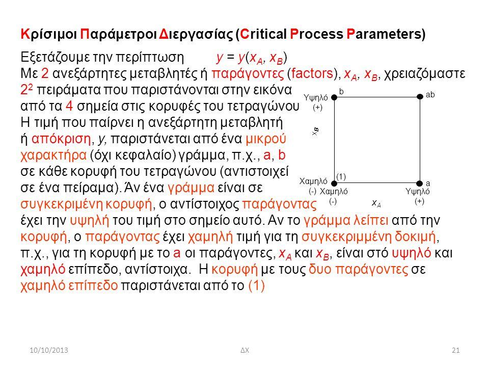 10/10/2013ΔΧ21 Χαμηλό (-) Χαμηλό (-) Υψηλό (+) Υψηλό (+) xBxB xAxA b a ab (1) Κρίσιμοι Παράμετροι Διεργασίας (Critical Process Parameters) Eξετάζουμε την περίπτωση y = y(x A, x B ) Mε 2 ανεξάρτητες μεταβλητές ή παράγοντες (factors), x A, x B, χρειαζόμαστε 2 2 πειράματα που παριστάνονται στην εικόνα από τα 4 σημεία στις κορυφές του τετραγώνου Η τιμή που παίρνει η ανεξάρτητη μεταβλητή ή απόκριση, y, παριστάνεται από ένα μικρού χαρακτήρα (όχι κεφαλαίο) γράμμα, π.χ., a, b σε κάθε κορυφή του τετραγώνου (αντιστοιχεί σε ένα πείραμα).