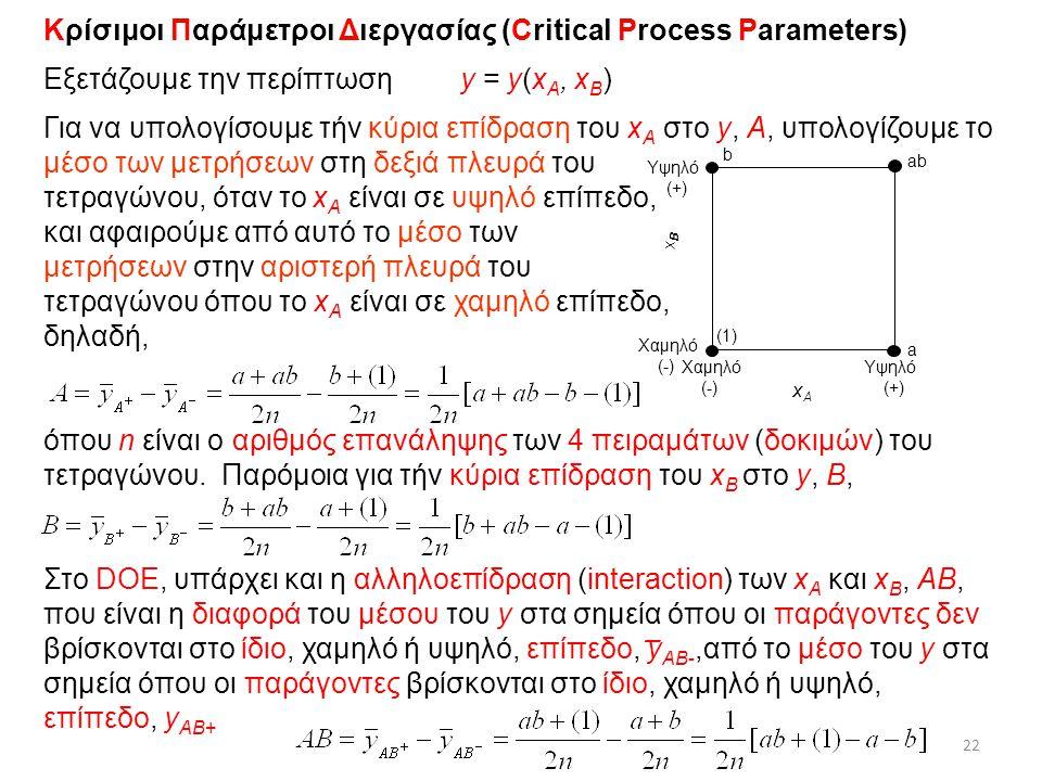 22 Χαμηλό (-) Χαμηλό (-) Υψηλό (+) Υψηλό (+) xBxB xAxA b a ab (1) Κρίσιμοι Παράμετροι Διεργασίας (Critical Process Parameters) Eξετάζουμε την περίπτωση y = y(x A, x B ) Για να υπολογίσουμε τήν κύρια επίδραση του x A στο y, Α, υπολογίζουμε το μέσο των μετρήσεων στη δεξιά πλευρά του τετραγώνου, όταν το x A είναι σε υψηλό επίπεδο, και αφαιρούμε από αυτό το μέσο των μετρήσεων στην αριστερή πλευρά του τετραγώνου όπου το x A είναι σε χαμηλό επίπεδο, δηλαδή, όπου n είναι ο αριθμός επανάληψης των 4 πειραμάτων (δοκιμών) του τετραγώνου.