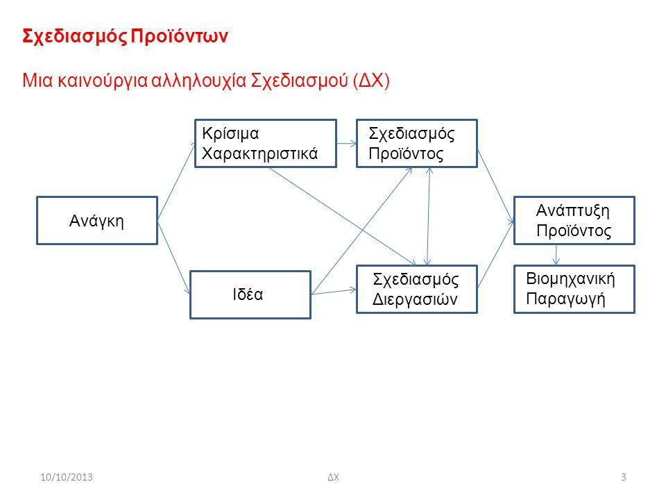 10/10/2013ΔΧ4 Ανάγκες Διαλεύκανση αναγκών του πελάτη σε τρία στάδια: 1.Συνεντεύξεις πελατών, 2.Αναγνώριση αναγκών, 3.Μετάφραση αναγκών σε προδιαγραφές προϊόντος Προσοχή να μη περιοριστεί ο ορισμός του προϊόντος πρόωρα Στο στάδιο αυτό, εστίαση στην αναγνώριση αναγκών και όχι στο πώς θα ικανοποιηθούν ανάγκες Ταυτοποίηση πελατών: 1.Άτομα, 2.Επιχειρήσεις ή δημόσιοι οργανισμοί, 3.«Ηγετικοί χρήστες» (lead users) – συχνά εφευρίσκουν μικρές βελτιώσεις στο προϊόν από μόνοι τους και μπορούν να εκφράσουν με σαφήνεια τι είναι λάθος στο προϊόν Παράδειγμα - Πελάτες για κούκλες Βarbie Παιδικό παιχνίδι για κορίτσια που εισάχθηκε στην αγορά το 1959 σαν teenage fashion doll και έκανε την Ms.