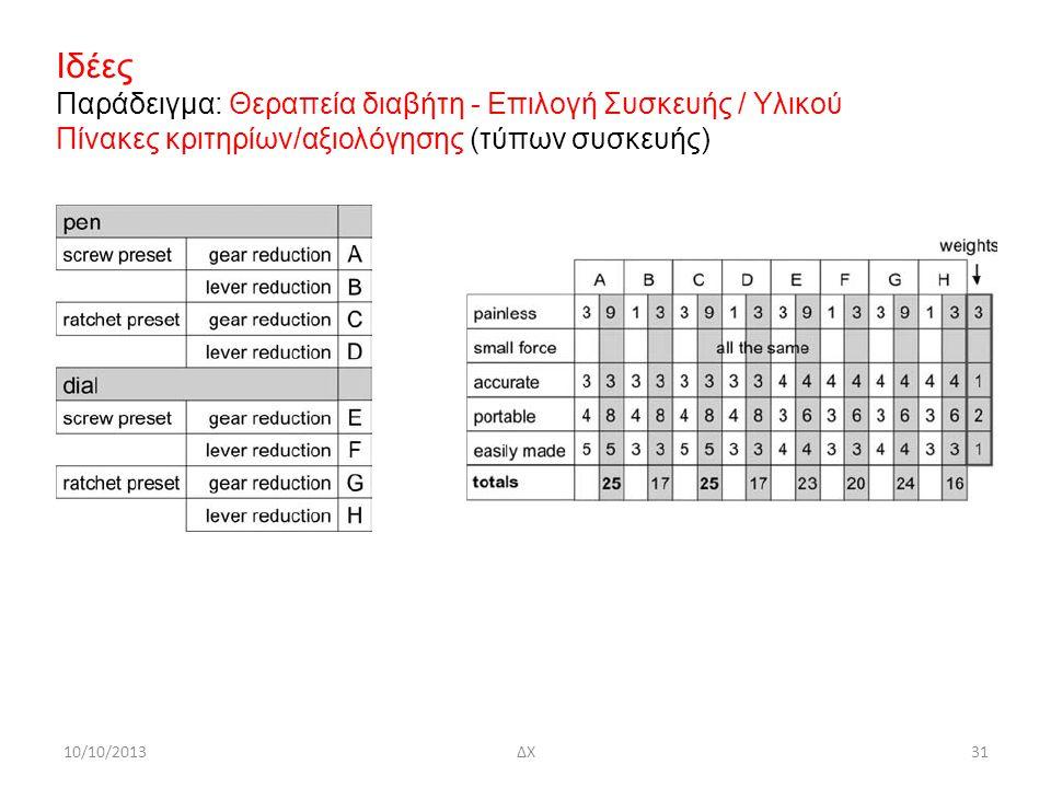 10/10/2013ΔΧ31 Ιδέες Παράδειγμα: Θεραπεία διαβήτη - Επιλογή Συσκευής / Υλικού Πίνακες κριτηρίων/αξιολόγησης (τύπων συσκευής)