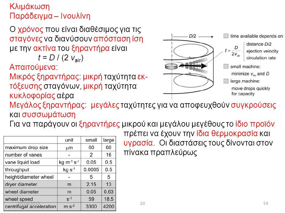 10/10/2013ΔΧ54 Κλιμάκωση Παράδειγμα – Ινουλίνη O χρόνος που είναι διαθέσιμος για τις σταγόνες να διανύσουν απόσταση ίση με την ακτίνα του ξηραντήρα είναι t = D / (2 v air ) Απαιτούμενα: Μικρός ξηραντήρας: μικρή ταχύτητα εκ- τόξευσης σταγόνων, μικρή ταχύτητα κυκλοφορίας αέρα Μεγάλος ξηραντήρας: μεγάλες ταχύτητες για να αποφευχθούν συγκρούσεις και συσσωμάτωση Για να παράγουν οι ξηραντήρες μικρού και μεγάλου μεγέθους το ίδιο προϊόν πρέπει να έχουν την ίδια θερμοκρασία και υγρασία.