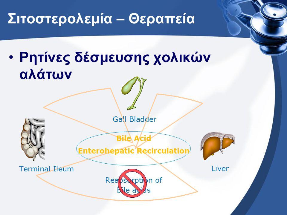 Σιτοστερολεμία – Θεραπεία Ρητίνες δέσμευσης χολικών αλάτων Gall Bladder Liver Terminal Ileum Bile Acid Enterohepatic Recirculation Reabsorption of bile acids