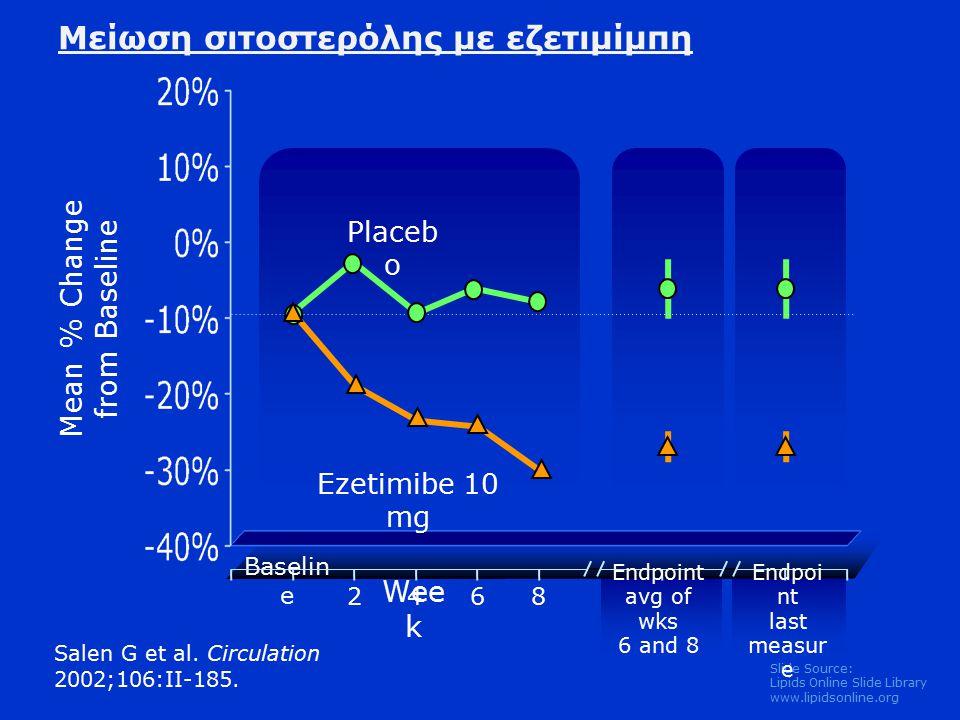 Slide Source: Lipids Online Slide Library www.lipidsonline.org Baselin e 2468 Salen G et al.