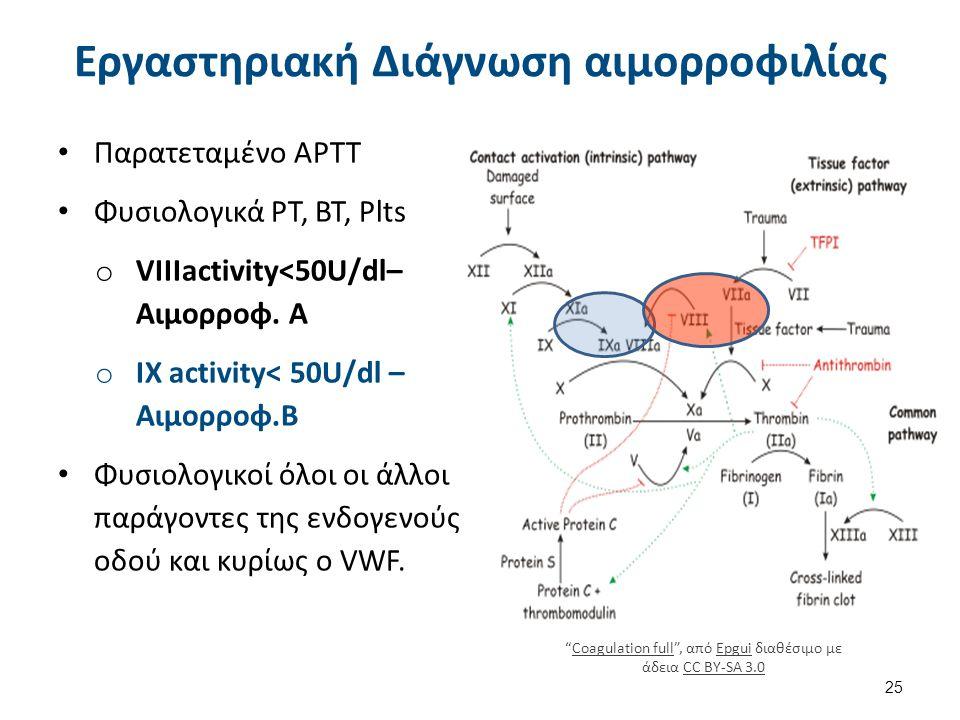 Εργαστηριακή Διάγνωση αιμορροφιλίας Παρατεταμένο APTT Φυσιολογικά PT, ΒΤ, Plts o VIIIactivity<50U/dl– Αιμορροφ. Α o ΙΧ activity< 50U/dl – Αιμορροφ.B Φ