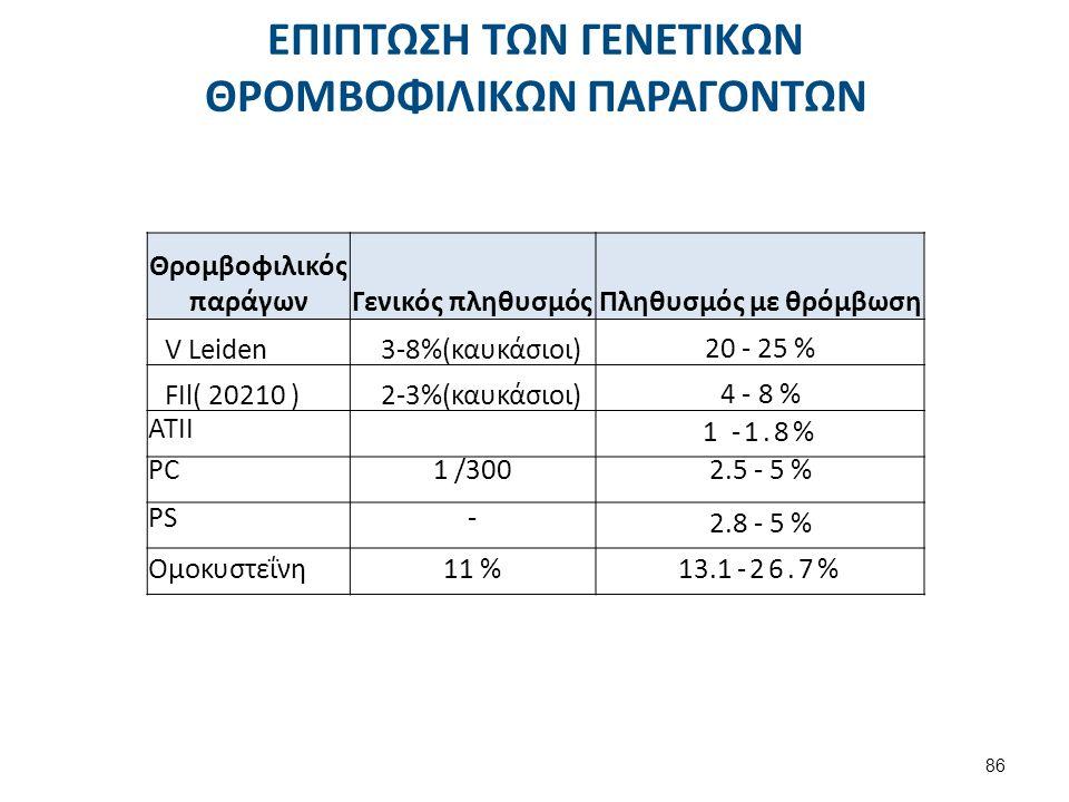 ΕΠΙΠΤΩΣΗ ΤΩΝ ΓΕΝΕΤΙΚΩΝ ΘΡΟΜΒΟΦΙΛΙΚΩΝ ΠΑΡΑΓΟΝΤΩΝ 86 Θρομβοφιλικός παράγωνΓενικός πληθυσμόςΠληθυσμός με θρόμβωση V Leiden3-8%(καυκάσιοι) 20 - 25 % FIl(