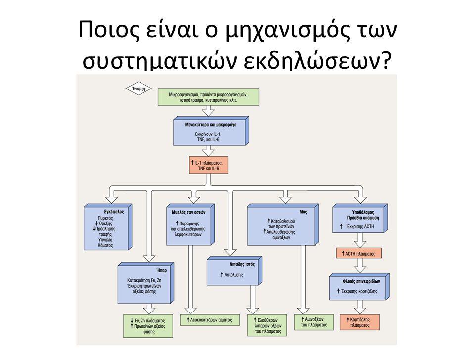Ποιος είναι ο μηχανισμός των συστηματικών εκδηλώσεων?