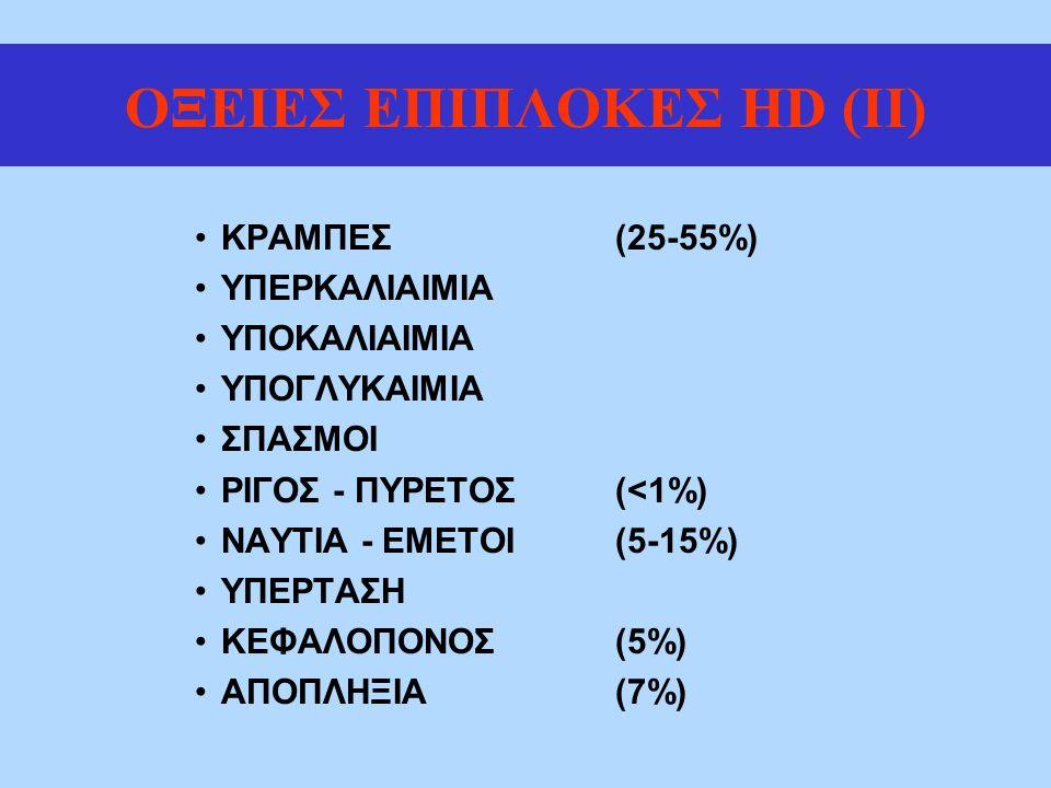 ΟΞΕΙΕΣ ΕΠΙΠΛΟΚΕΣ HD (II) ΚΡΑΜΠΕΣ(25-55%) ΥΠΕΡΚΑΛΙΑΙΜΙΑ ΥΠΟΚΑΛΙΑΙΜΙΑ ΥΠΟΓΛΥΚΑΙΜΙΑ ΣΠΑΣΜΟΙ ΡΙΓΟΣ - ΠΥΡΕΤΟΣ(<1%) ΝΑΥΤΙΑ - ΕΜΕΤΟΙ(5-15%) ΥΠΕΡΤΑΣΗ ΚΕΦΑΛΟΠΟΝΟΣ(5%) ΑΠΟΠΛΗΞΙΑ(7%)