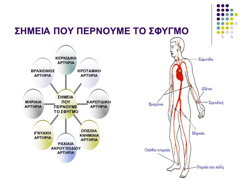 ΑΝΑΠΝΟΗ Είναι η πρόσληψη και χρησιμοποίηση του οξυγόνου καθώς και η παραγωγή και αποβολή του διοξειδίου του άνθρακα από τα κύτταρα και γενικότερα από τον οργανισμό.
