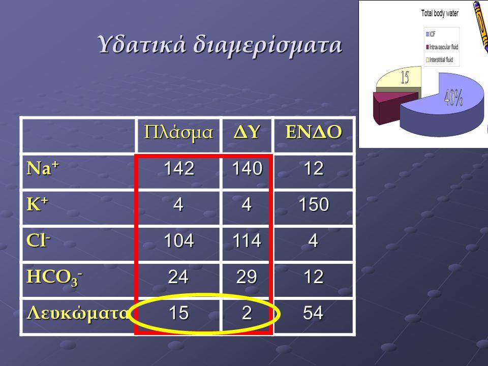 Φωσφόρος 2,5-4,6 mg/dl ΥΠΟΦΩΣΦΑΤΑΙΜΙΑ Μειωμένη πρόσληψη Ανακατανομή (κατεχολαμίνες- ΟΠΔ) ΥΠΕΡΦΩΣΦΑΤΑΙΜΙΑ Σύνδρομο καταχώσεως Θωρακοχειρουργικές επεμβάσεις Γαλακτική οξέωση