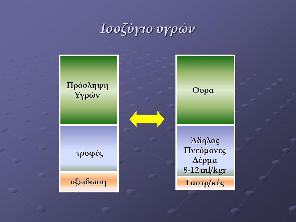 Μαγνήσιο 1,8-2,4mg/dl Μαγνήσιο 1,8-2,4mg/dl ΥΠΟΜΑΓΝΗΣΙΑΙΜΙΑ ΟΠΔ, Νηστιδοειλεακή παράκαμψη(παχυσαρκία) Καρδιοχειρουργικές επεμβάσεις, σύνδρομο επανασίτισης Χειρουργική διόρθωση υπερπαραθυρεοειδισμού ΥΠΕΡΜΑΓΝΗΣΙΑΙΜΙΑ Χορηγήσεις σε ασθενείς με οξεία ή χρόνια νεφρική βλάβη