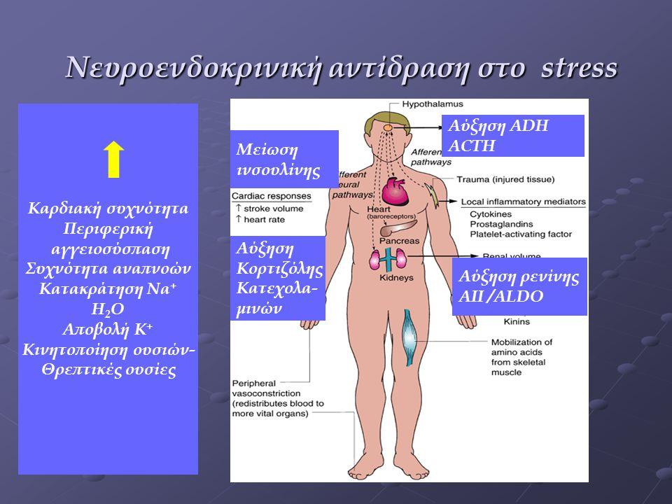Διαταραχές όγκου Διαταραχές συγκέντρωσης Διαταραχές οξεοβασικής ισορροπίας