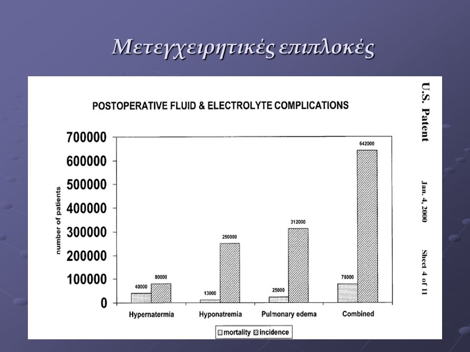 Υποχρεωτικές απώλειες Παθολογικές απώλειες (έμετοι αιμορραγίες) Απώλειες στον τρίτο χώρο Επιφανειακά χειρουργικά τραύματα 1-2 ml/kg/h Μικρά χειρουργικά τραύματα (κήλες...) 3-4 ml/kg/h Μετρίου μεγέθους χειρουργικά τραύματα (υστερεκτομές...) 5-6 ml/kg/h Μεγάλου μεγέθους χειρουργικά τραύματα (θώρακας, νεφρεκτομές...) 8-10 ml/kg/h Η μετεγχειρητική ολιγουρία δεν είναι ένδειξη χορήγησης iv υγρών