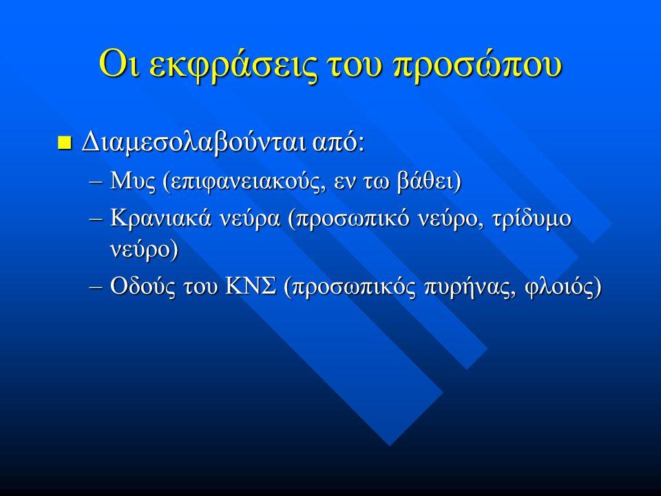 Οι εκφράσεις του προσώπου Διαμεσολαβούνται από: Διαμεσολαβούνται από: –Μυς (επιφανειακούς, εν τω βάθει) –Κρανιακά νεύρα (προσωπικό νεύρο, τρίδυμο νεύρ