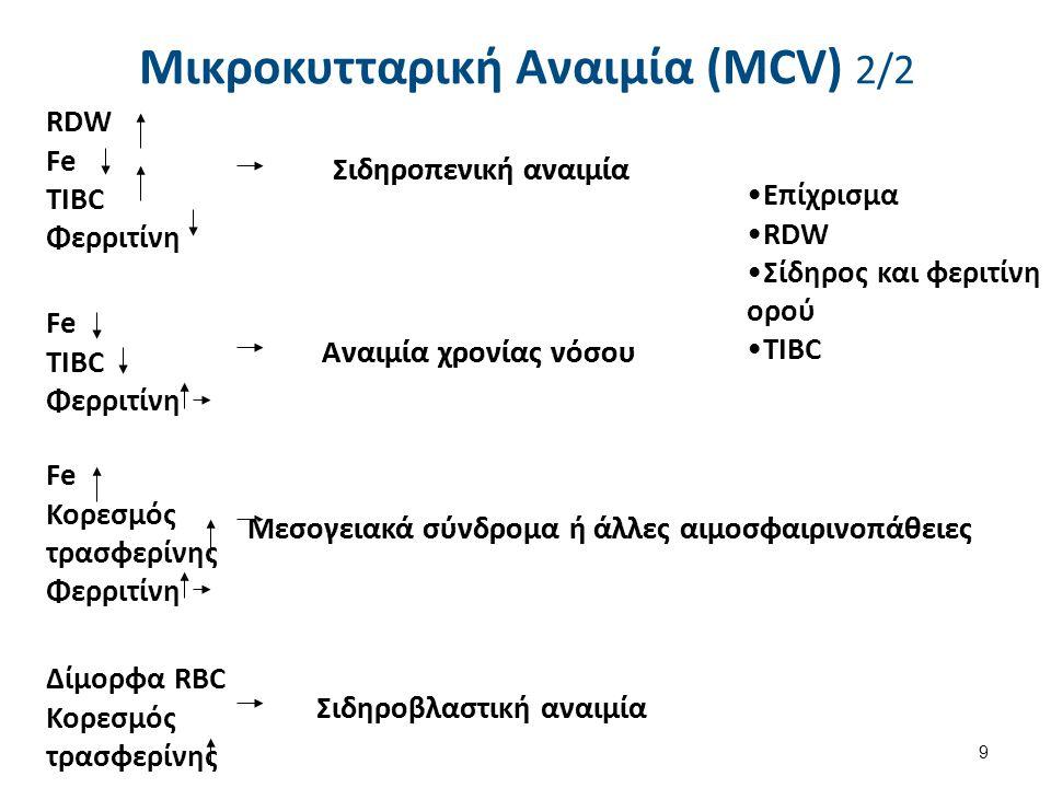 RDWFeTIBCΦερριτίνη Σιδηροπενική αναιμία FeTIBCΦερριτίνη Αναιμία χρονίας νόσου FeΚορεσμόςτρασφερίνηςΦερριτίνη Μεσογειακά σύνδρομα ή άλλες αιμοσφαιρινοπ
