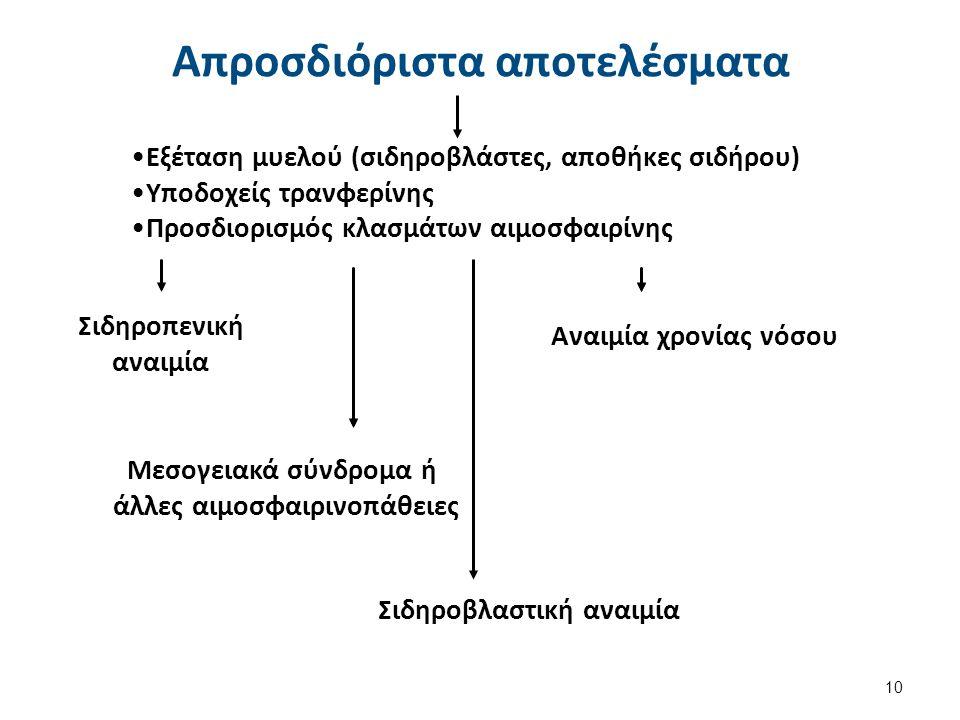 Εξέταση μυελού (σιδηροβλάστες, αποθήκες σιδήρου)Εξέταση μυελού (σιδηροβλάστες, αποθήκες σιδήρου) Υποδοχείς τρανφερίνηςΥποδοχείς τρανφερίνης Προσδιορισ