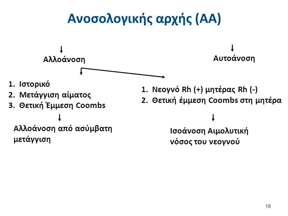 1.Ιστορικό 2.Μετάγγιση αίματος 3.Θετική Έμμεση Coombs Αυτοάνοση Αλλοάνοση Αλλοάνοση από ασύμβατη μετάγγιση 1.Νεογνό Rh (+) μητέρας Rh (-) 2.Θετική έμμ