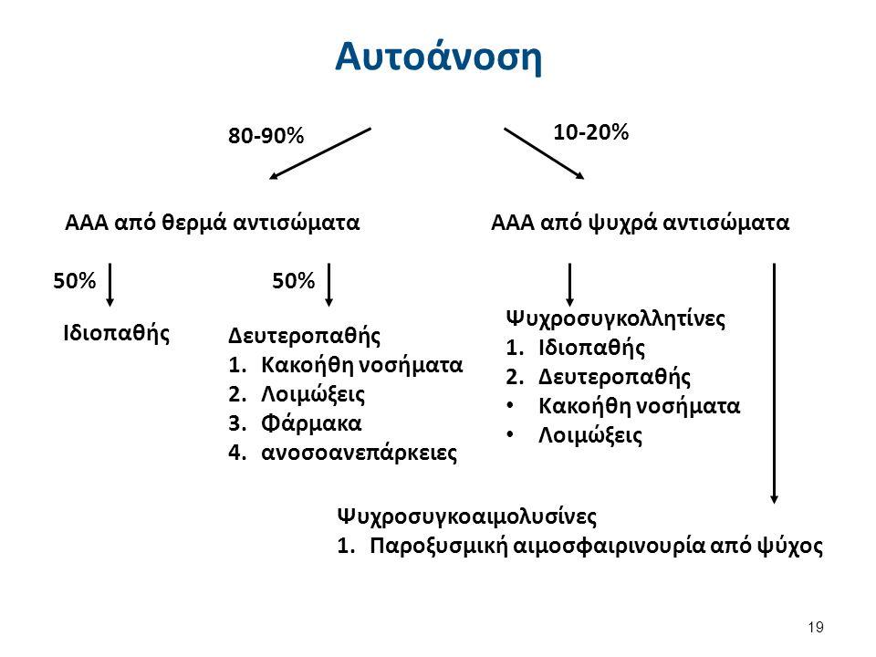 80-90%10-20% ΑΑΑ από θερμά αντισώματα ΑΑΑ από ψυχρά αντισώματα 50% Ιδιοπαθής Δευτεροπαθής 1.Κακοήθη νοσήματα 2.Λοιμώξεις 3.Φάρμακα 4.ανοσοανεπάρκειες