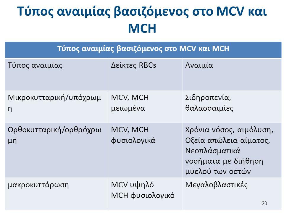 Τύπος αναιμίας βασιζόμενος στο MCV και MCH Τύπος αναιμίαςΔείκτες RBCsΑναιμία Μικροκυτταρική/υπόχρωμ η MCV, MCH μειωμένα Σιδηροπενία, θαλασσαιμίες Ορθο