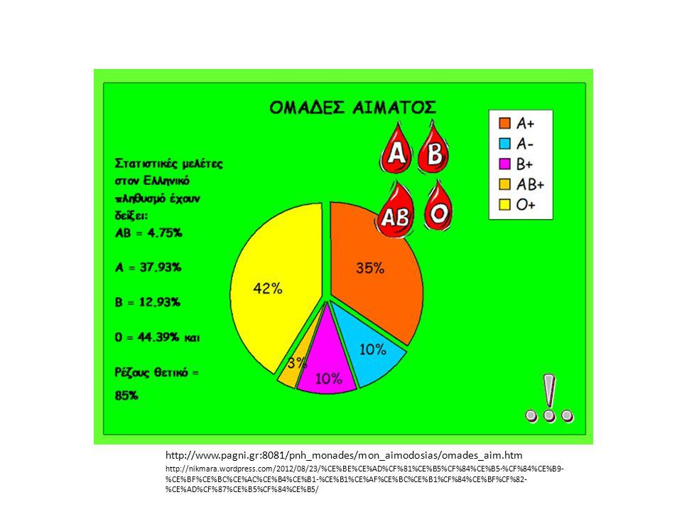 http://www.pagni.gr:8081/pnh_monades/mon_aimodosias/omades_aim.htm http://nikmara.wordpress.com/2012/08/23/%CE%BE%CE%AD%CF%81%CE%B5%CF%84%CE%B5-%CF%84