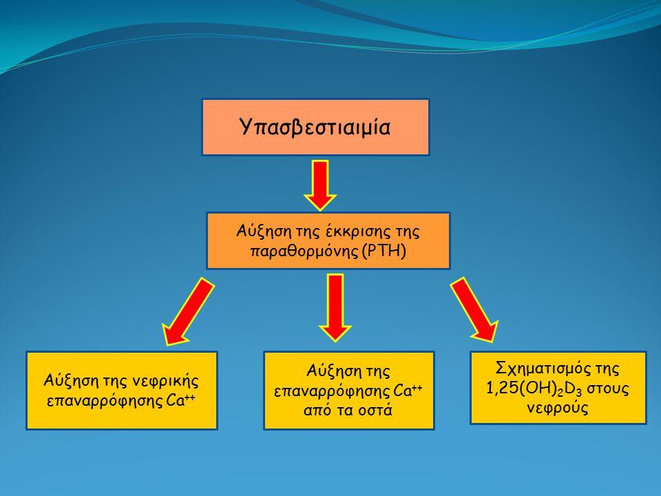 Υπασβεστιαιμία Αύξηση της έκκρισης της παραθορμόνης (PTH) Αύξηση της νεφρικής επαναρρόφησης Ca ++ Αύξηση της επαναρρόφησης Ca ++ από τα οστά Σχηματισμ