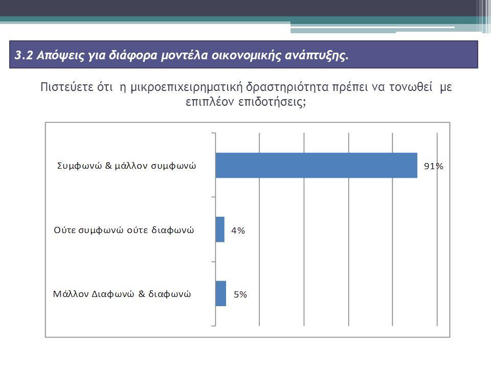 Πιστεύετε ότι η μικροεπιχειρηματική δραστηριότητα πρέπει να τονωθεί με επιπλέον επιδοτήσεις; 3.2 Απόψεις για διάφορα μοντέλα οικονομικής ανάπτυξης.