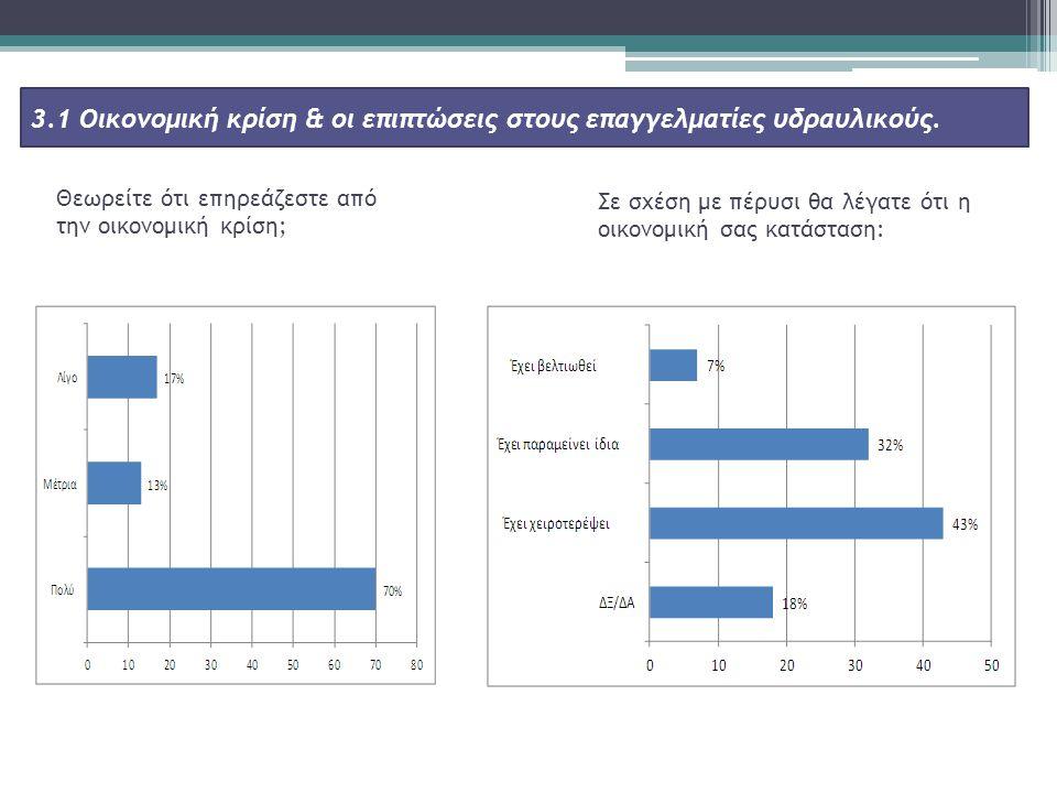 Θεωρείτε ότι επηρεάζεστε από την οικονομική κρίση; 3.1 Οικονομική κρίση & οι επιπτώσεις στους επαγγελματίες υδραυλικούς.