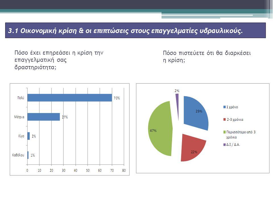 3.1 Οικονομική κρίση & οι επιπτώσεις στους επαγγελματίες υδραυλικούς.