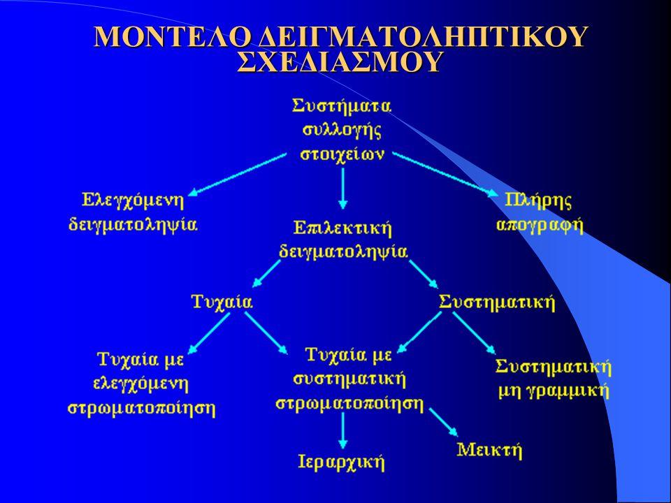 ΜΟΝΤΕΛΟ ΔΕΙΓΜΑΤΟΛΗΠΤΙΚΟΥ ΣΧΕΔΙΑΣΜΟΥ