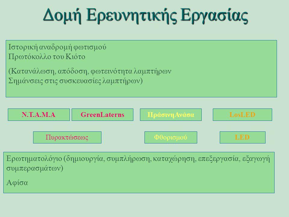 Δομή Ερευνητικής Εργασίας ΠράσινηΑνάσαΝ.Τ.Α.Μ.ΑGreenLaternsLosLED Ερωτηματολόγιο (δημιουργία, συμπλήρωση, καταχώρηση, επεξεργασία, εξαγωγή συμπερασμάτων) Αφίσα ΠυρακτώσεωςΦθορισμούLED Ιστορική αναδρομή φωτισμού Πρωτόκολλο του Κιότο (Κατανάλωση, απόδοση, φωτεινότητα λαμπτήρων Σημάνσεις στις συσκευασίες λαμπτήρων)