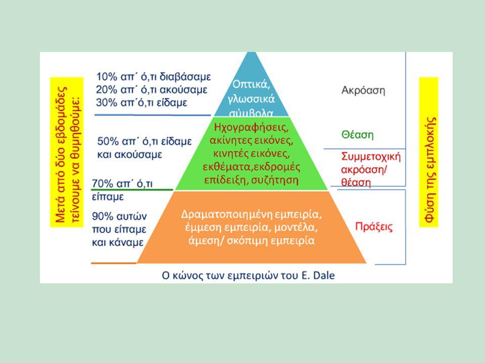 Στάση ως προς την προστασία του περιβάλλοντος και την ανακύκλωση, Προτιμήσεις ως προς τους λαμπτήρες, Πεποιθήσεις και Γνώσεις για τους λαμπτήρες εξοικονόμησης ενέργειας Ερωτηματολόγιο «Πράσινο Φως» Σκοπό να διαπιστώσει αν ο κόσμος: διαχωρίζει τους λαμπτήρες σε εξοικονόμησης ενέργειας και πυρακτώσεως γνωρίζει τους λαμπτήρες φθορισμού, την ασφαλή αντικατάστασή τους γνωρίζει τους λαμπτήρες LED προτιμάει τους φθορισμού ή τους LED και γιατί ανακυκλώνει τους λαμπτήρες