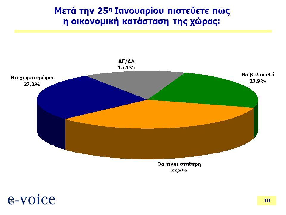 10 Μετά την 25 η Ιανουαρίου πιστεύετε πως η οικονομική κατάσταση της χώρας: