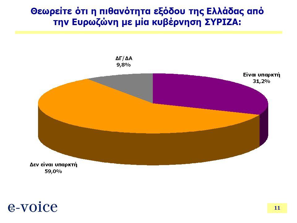 11 Θεωρείτε ότι η πιθανότητα εξόδου της Ελλάδας από την Ευρωζώνη με μία κυβέρνηση ΣΥΡΙΖΑ: