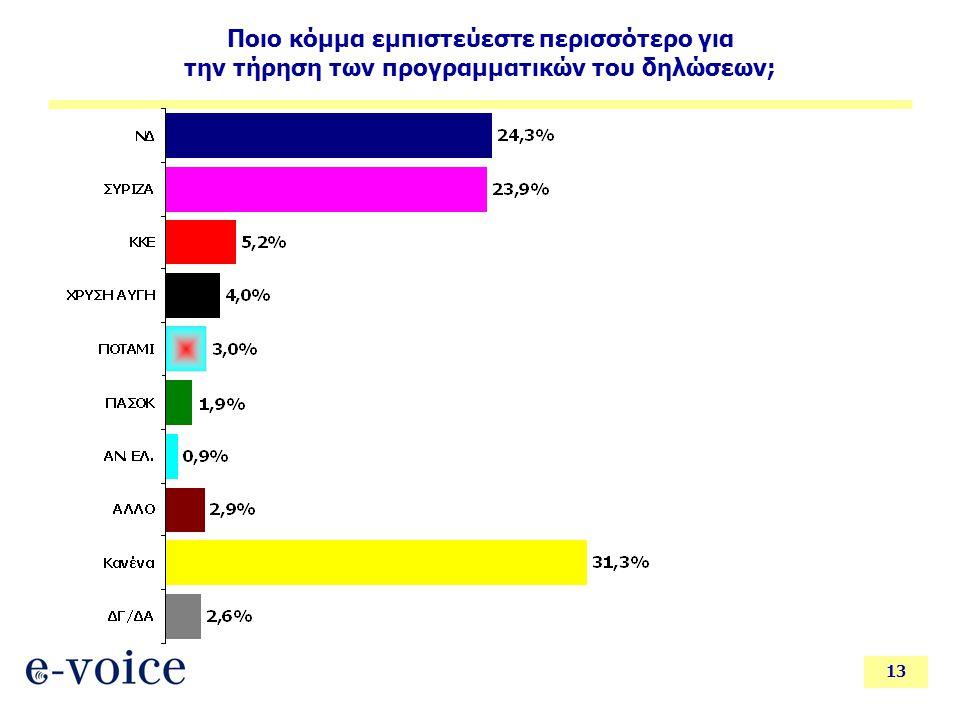 13 Ποιο κόμμα εμπιστεύεστε περισσότερο για την τήρηση των προγραμματικών του δηλώσεων;