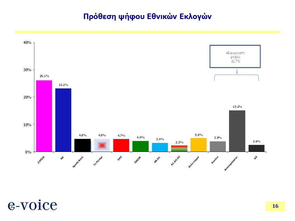 16 Πρόθεση ψήφου Εθνικών Εκλογών