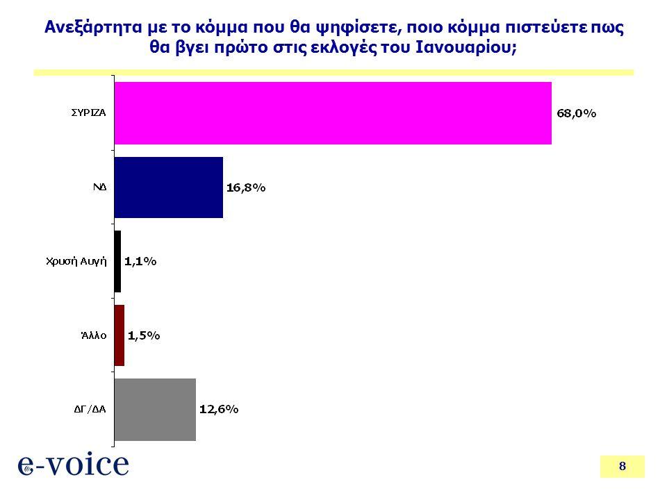 8 Ανεξάρτητα με το κόμμα που θα ψηφίσετε, ποιο κόμμα πιστεύετε πως θα βγει πρώτο στις εκλογές του Ιανουαρίου;