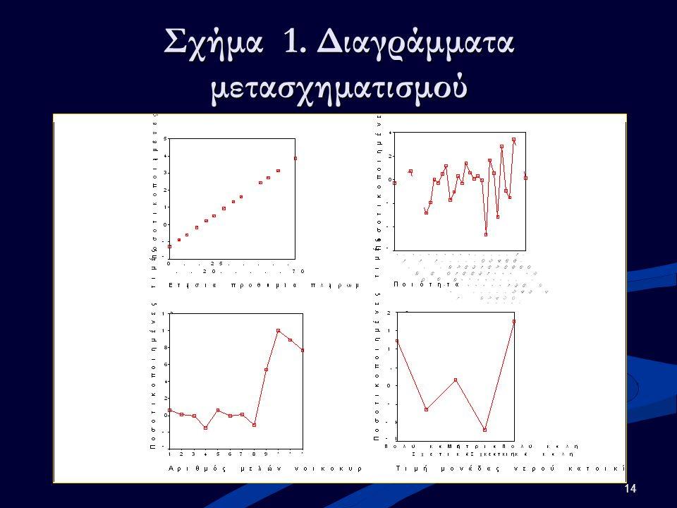 14 Σχήμα 1. Διαγράμματα μετασχηματισμού