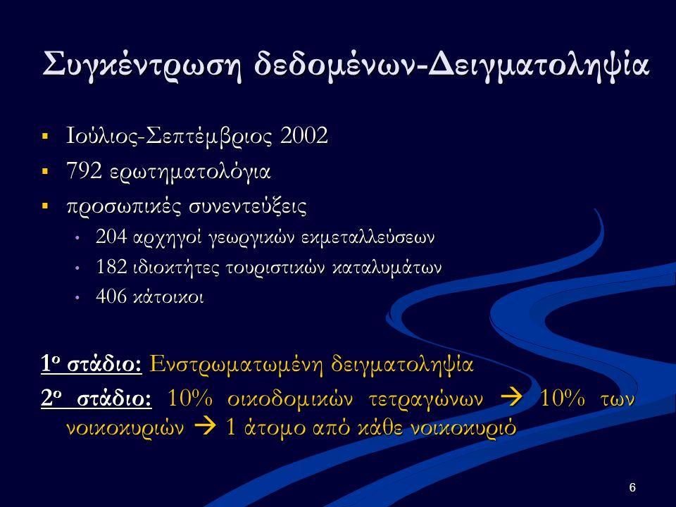 6 Συγκέντρωση δεδομένων-Δειγματοληψία  Ιούλιος-Σεπτέμβριος 2002  792 ερωτηματολόγια  προσωπικές συνεντεύξεις 204 αρχηγοί γεωργικών εκμεταλλεύσεων 204 αρχηγοί γεωργικών εκμεταλλεύσεων 182 ιδιοκτήτες τουριστικών καταλυμάτων 182 ιδιοκτήτες τουριστικών καταλυμάτων 406 κάτοικοι 406 κάτοικοι 1 ο στάδιο: Ενστρωματωμένη δειγματοληψία 2 ο στάδιο: 10% οικοδομικών τετραγώνων  10% των νοικοκυριών  1 άτομο από κάθε νοικοκυριό