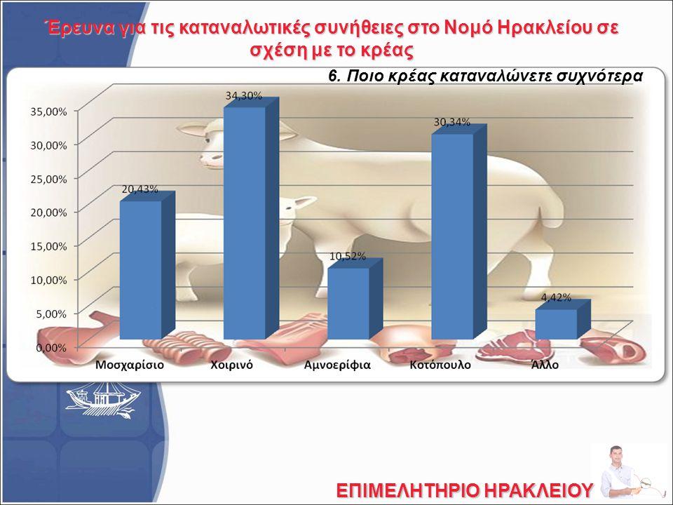 Έρευνα για τις καταναλωτικές συνήθειες στο Νομό Ηρακλείου σε σχέση με το κρέας ΕΠΙΜΕΛΗΤΗΡΙΟ ΗΡΑΚΛΕΙΟΥ 6. Ποιο κρέας καταναλώνετε συχνότερα
