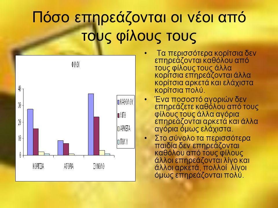 Πόσο επηρεάζονται οι νέοι από τους φίλους τους Τα περισσότερα κορίτσια δεν επηρεάζονται καθόλου από τους φίλους τους άλλα κορίτσια επηρεάζονται άλλα κ